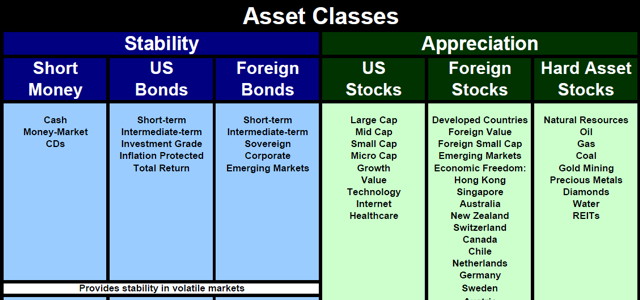 Investment Strategies - Asset Classes