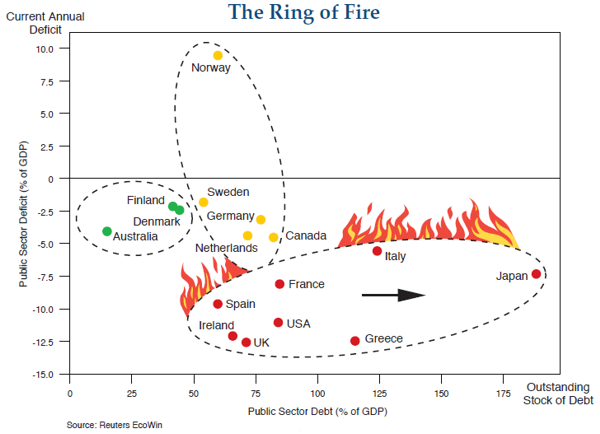 Ring of Fire Countries 2010