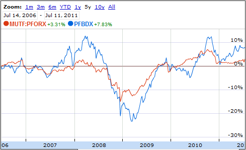 PFBDX vs PFORX 5yr return ending 7/11/2011