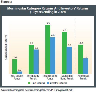 The Power of Passive Investing Figure 3b