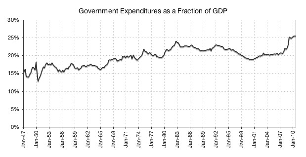 Expenditures as a percentage of GDP