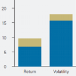 Global Fixed Income (International Bonds): Hedged or Unhedged?