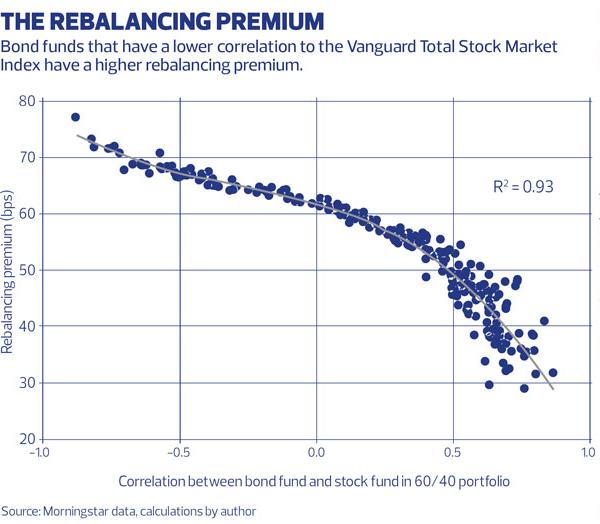 Rebalancing Premium