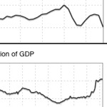 Federal Revenue and Spending as Percentage of GDP