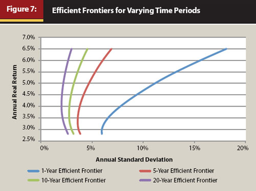 Incorporating Time into the Efficient Frontier - Figure 7