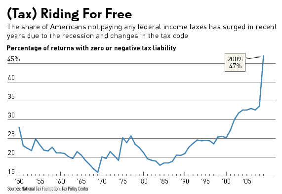 Tax riding for free