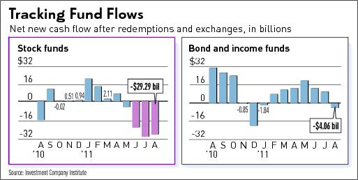 Tracking Fund Flows 2011-09-30