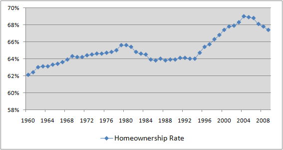 US Home Ownership Overall 2009