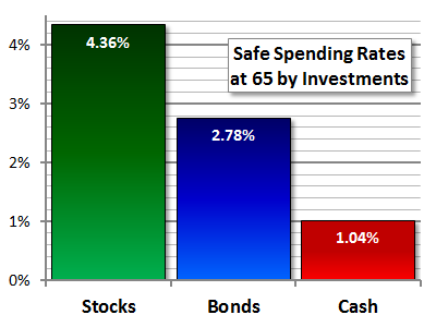 Safe Withdrawal Rate by Investments