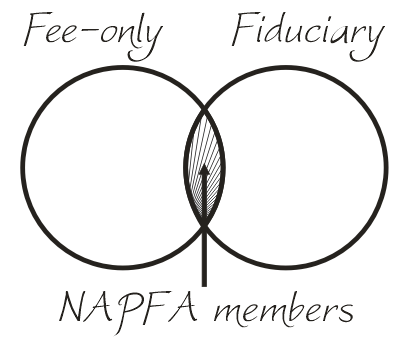 Fee-only Fiduciary
