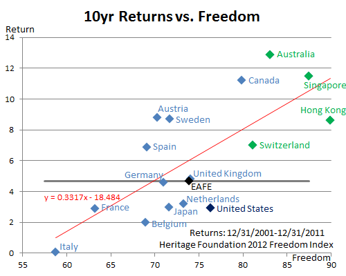 10-Year Returns vs. Freedom