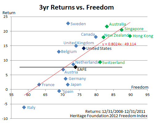 1-Year Returns vs. Freedom