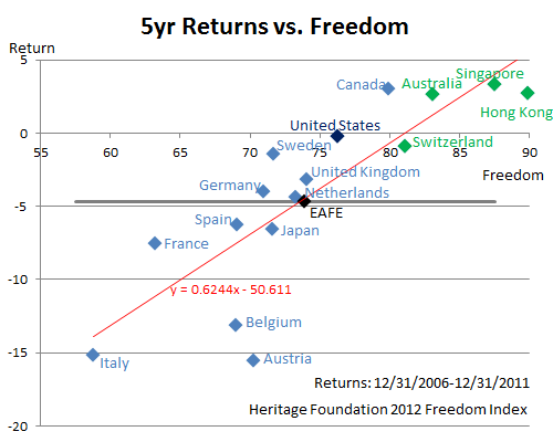5-Year Returns vs. Freedom
