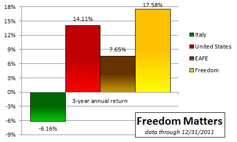 Freedom Italy 3yr 2012 01