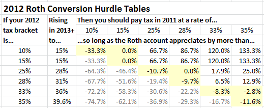 2012 Roth Conversion Hurdle Tables