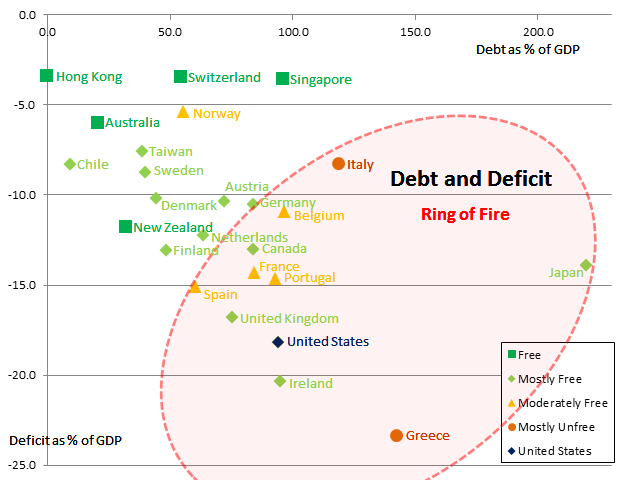 Soverign Debt and Deficit by Country 2012