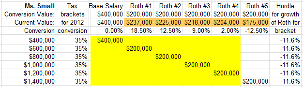 Roth IRA Conversion Calculator 2012 for Ms Small