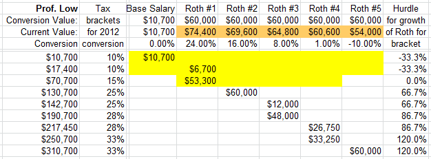Roth IRA Conversion 2012 Calculator for Prof Low assuming 15%