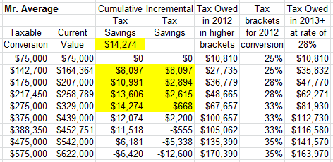 Roth IRA Conversion Calculator 2012