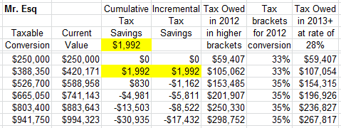 Roth IRA Conversion 2012 Calculator for Mr. Esq