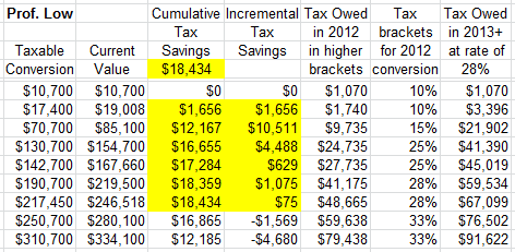 Roth IRA Conversion 2012 Calculator for Pro Low assuming 28%