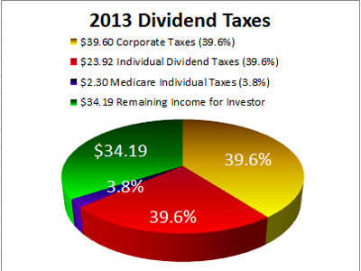 2013 Dividend Taxes