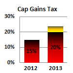 Capital Gains Tax Rising