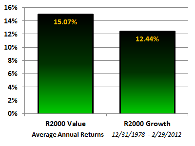 r2000 Value - Growth