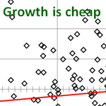 When growth is cheap it will out perform