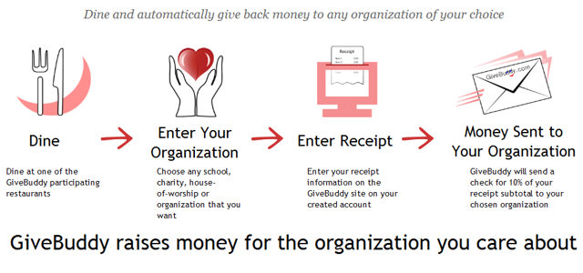how to raise money for a nonprofit organization
