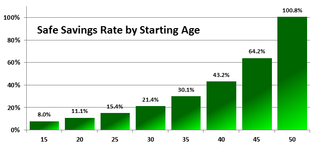 Safe Savings Rate by Age 15-50
