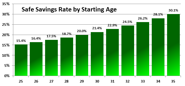 Safe Savings Rate by Age 25-35