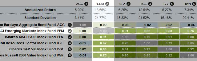 EEM Correlation 2012 09 30