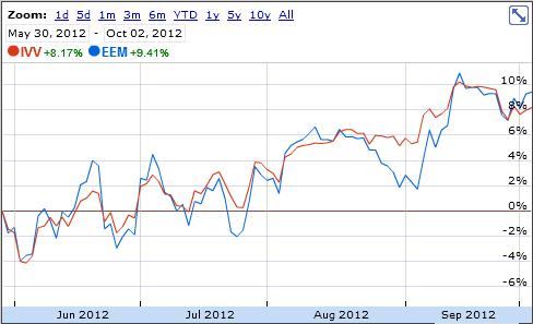IVV vs. EEM ending 2012-10-02