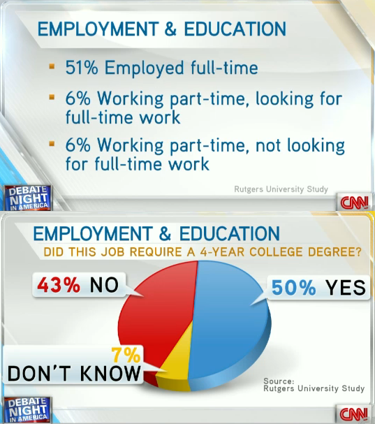 CNN Fact check: Jobs for college grads
