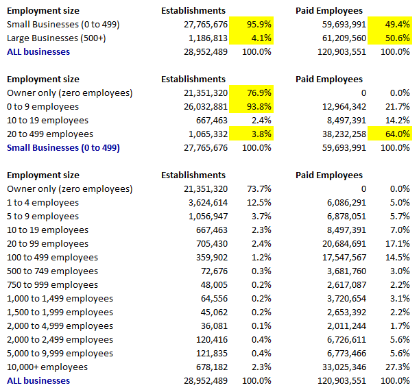 Small Business Employment 2008