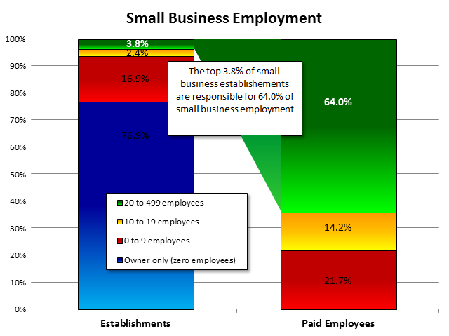 Small business employment top 3.8%