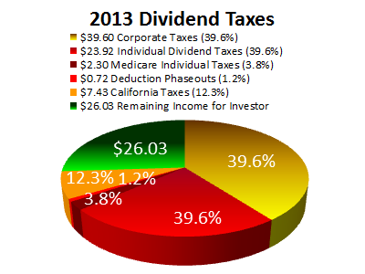 2013 California Dividend Taxes