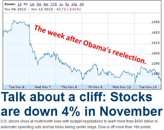 Obama Reelection Market
