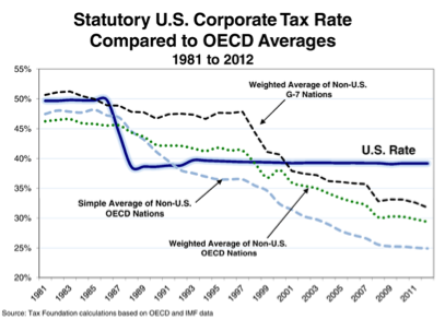 OECD Top Corporate Tax Rates by Year