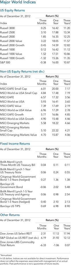 Major World Indices -DFA 2012