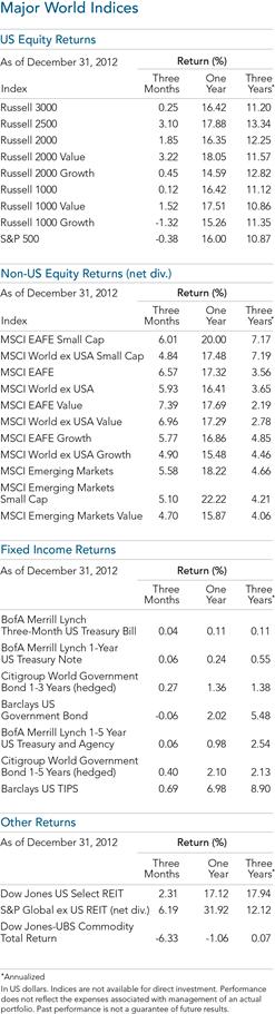 Major World Indices -DFA 2012