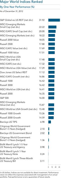 Major World Indices Ranked -DFA 2012