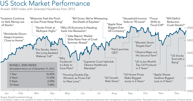 U.S. Stock Market Performance -DFA 2012