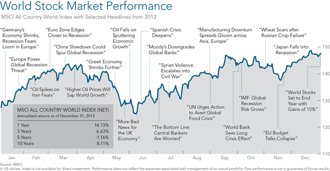 World Stock Market Performance -DFA 2012
