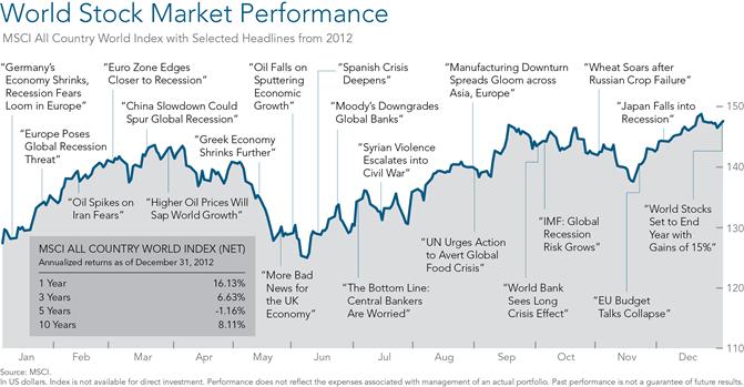 World Stock Market Performance -DFA 2012