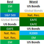 2012 Asset Allocation in Review