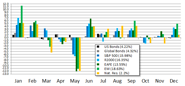 Monthly Performance of Selected Indexes during 2012