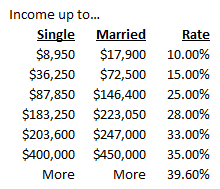 Proposed 2013 Tax Rates