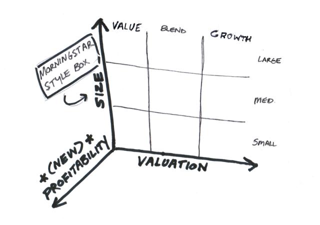 3d factor model
